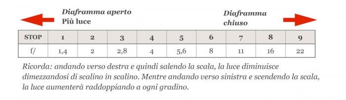 La scala diaframmi riassunto-1