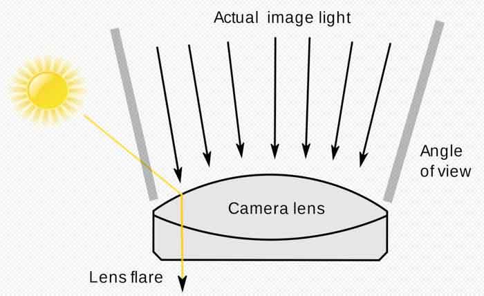 lens flare fotografia luce parassita