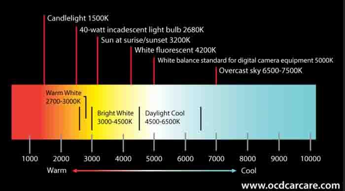 temperatura colore fotografia bilanciamento del bianco