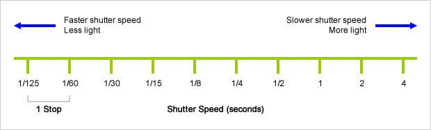 stabilizzatore d'immagine scala tempi