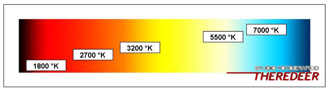 temperatura colore fotografia scala