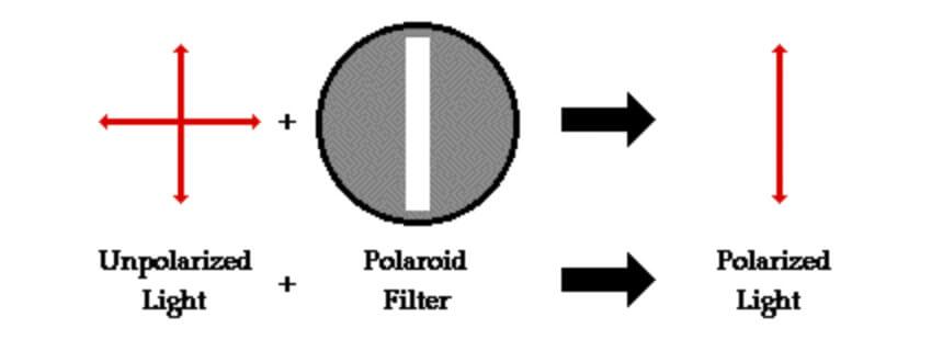 filtro polarizzatore funzionamento