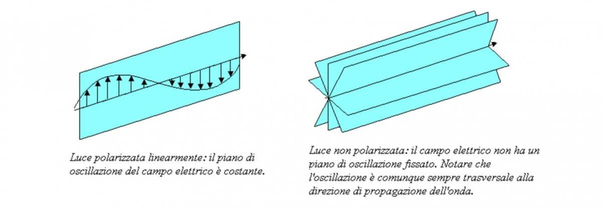polarizzatore circolare