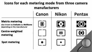 misurazione spot fotografia