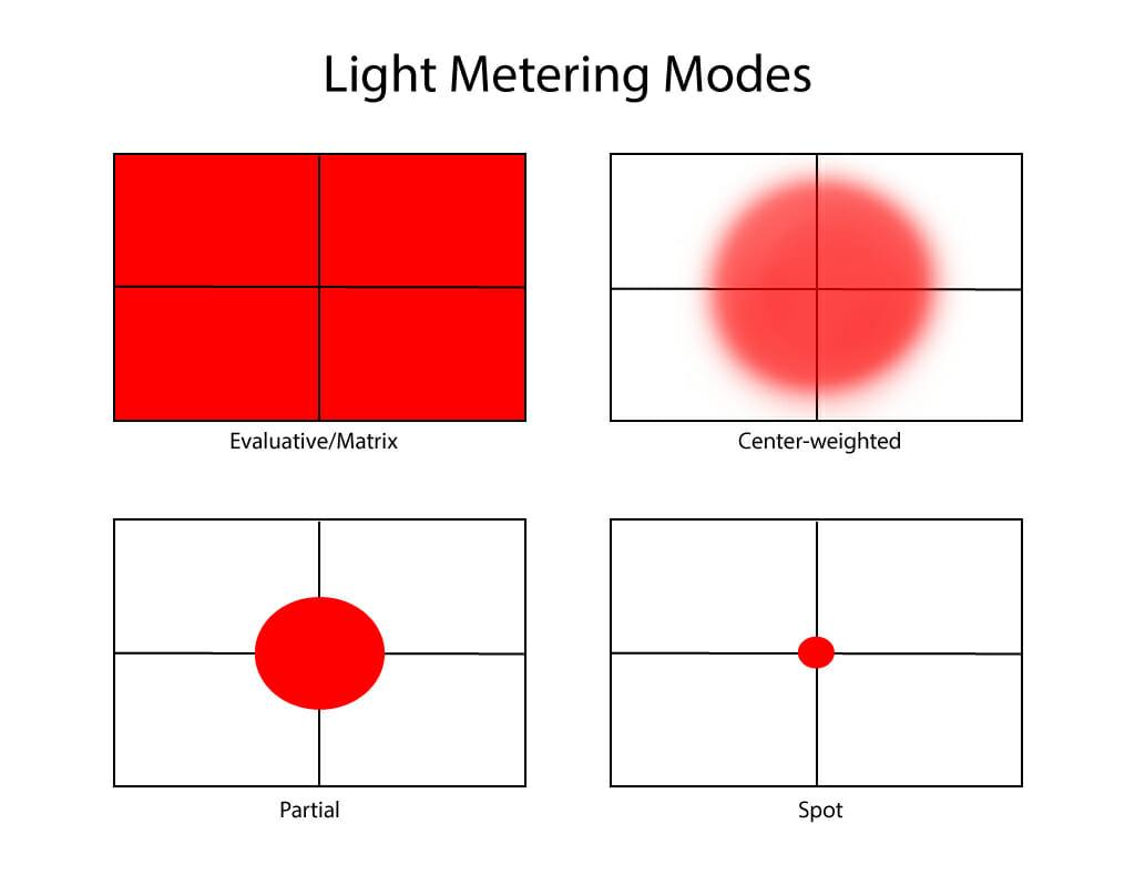 misurazione spot e esposimetro