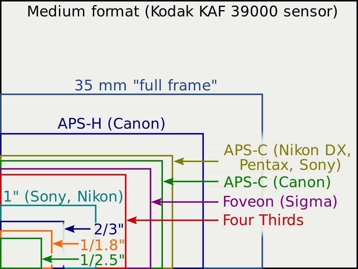 megapixel e sensori