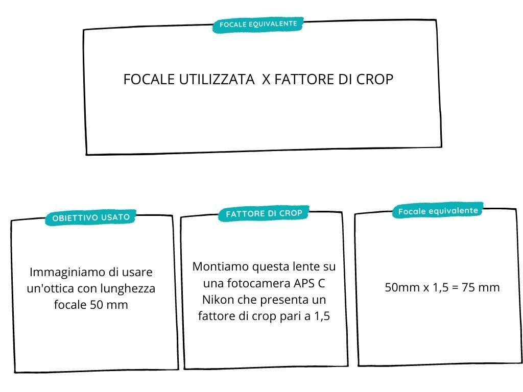 efinizione lunghezza focale equivalente