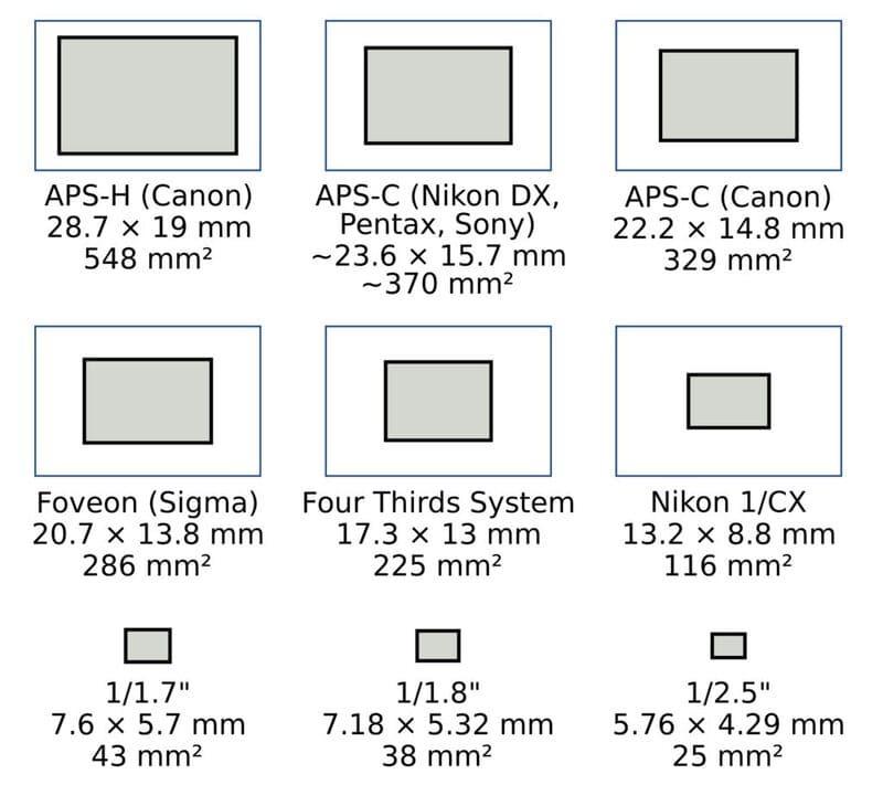 lunghezza focale equivalente definizione